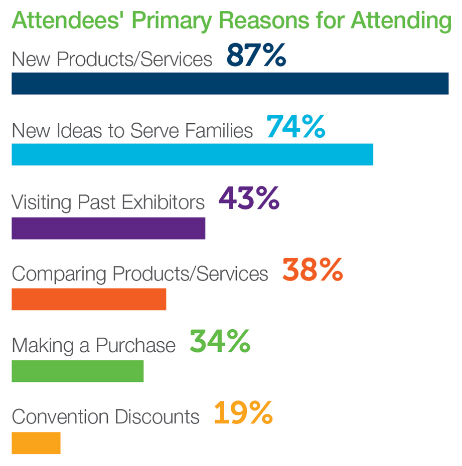 Attendees' Primary Reason for Attending